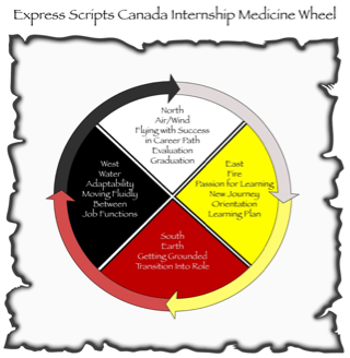 Express Scripts Canada's Internship Medicine Wheel